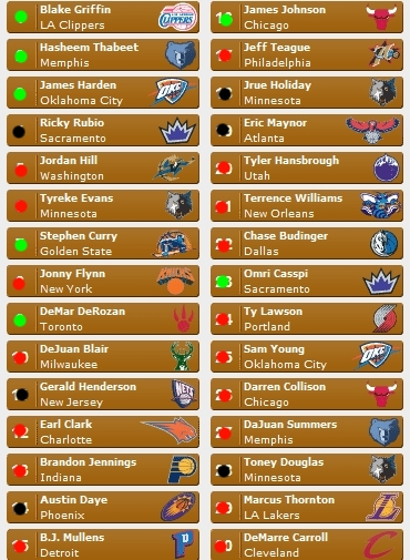 2009 NBA Mock Draft results