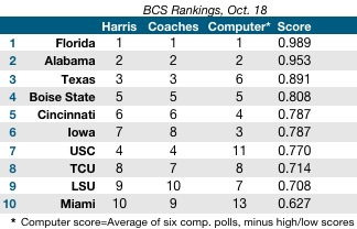 BCS Rankings Oct 18